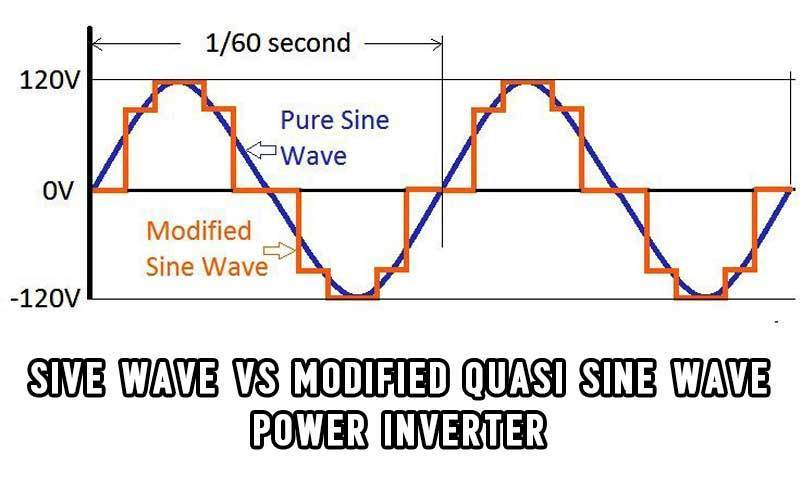 sine wave vs modified quasi sine wave