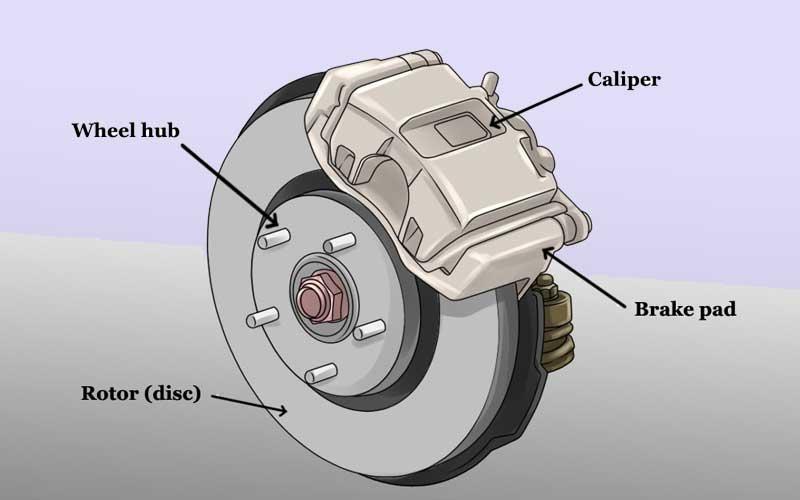 brake pads and the brake calipers