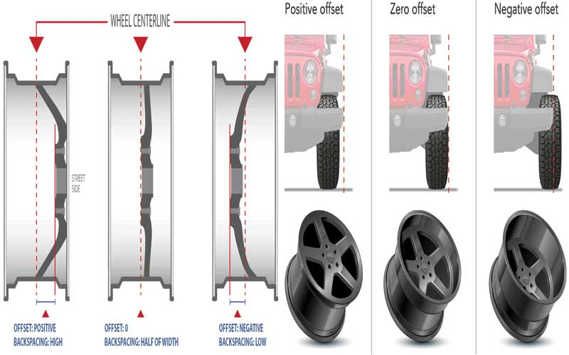 Wheel offset calculation for car